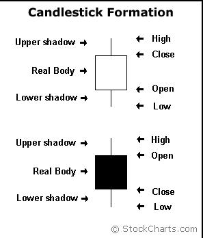 الدرس تحليل الشموع اليابانية Candle 10487_1300752113.png