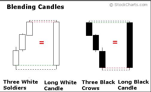الدرس تحليل الشموع اليابانية Candle 10487_1300931561.png