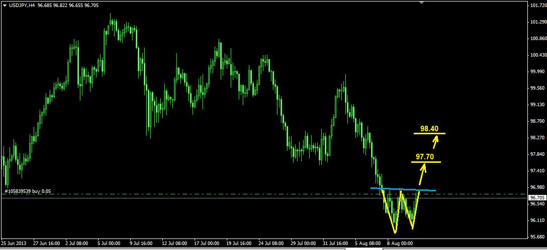 الساحر(دولار ين)...قريب تغيير الاتجاه شمالي 10581_1376305506.png