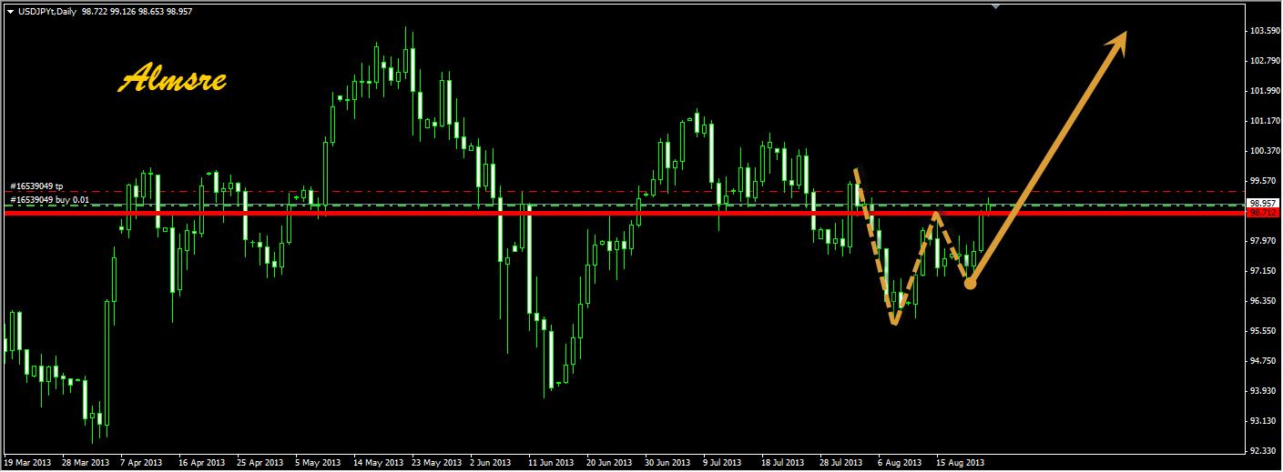 الدولار الاتجاه الصاعد نموذج بتحليل 10810_1377257246.png