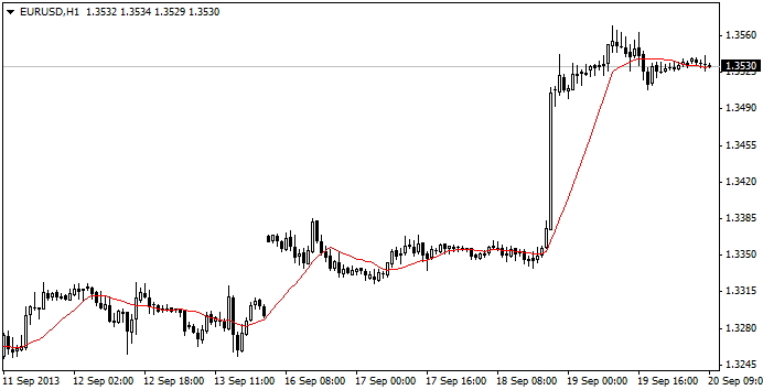 اكسبرت eur/usd trend catcher لليورو 10810_1386670251.png