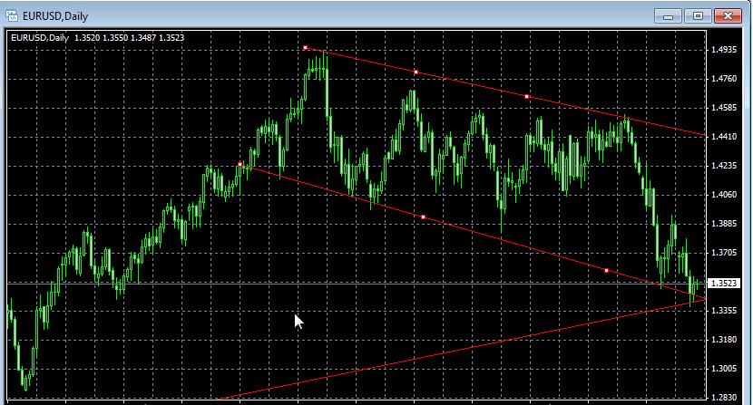 تحليل اليورو دولار لهذا الاسبوع 12384_1316994286.png