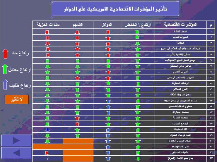 جدول رائع يوضح تأثير المؤشرات 1700_1299624531.png