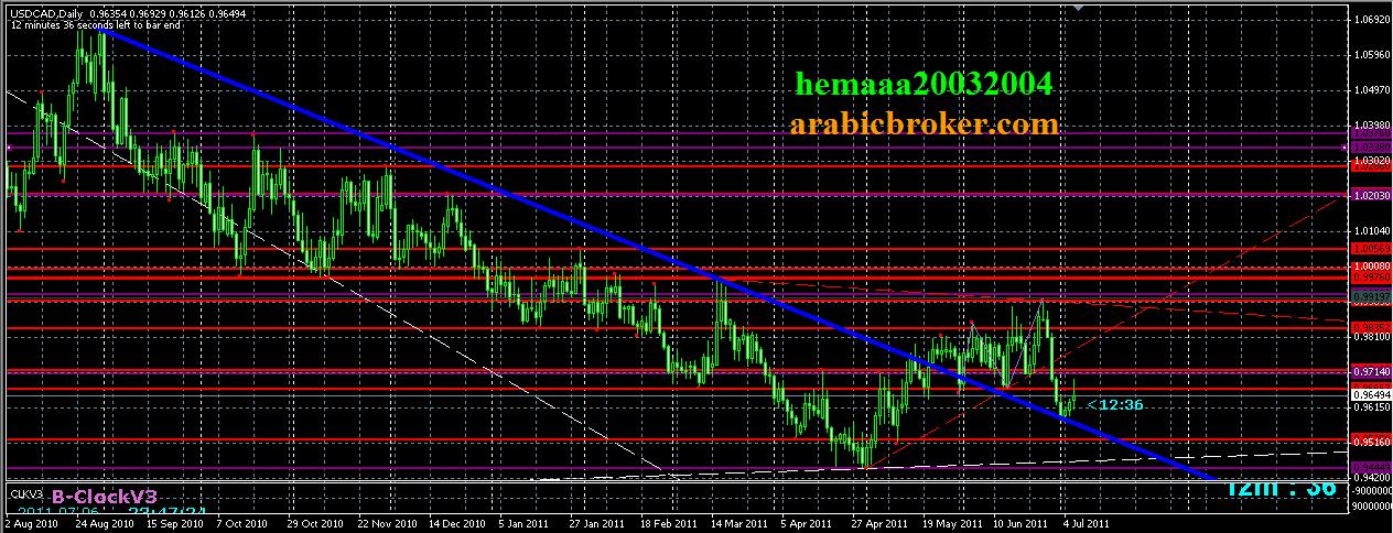 الدولار كندي ومحاولة الصعود اخرى 1700_1309985459.png