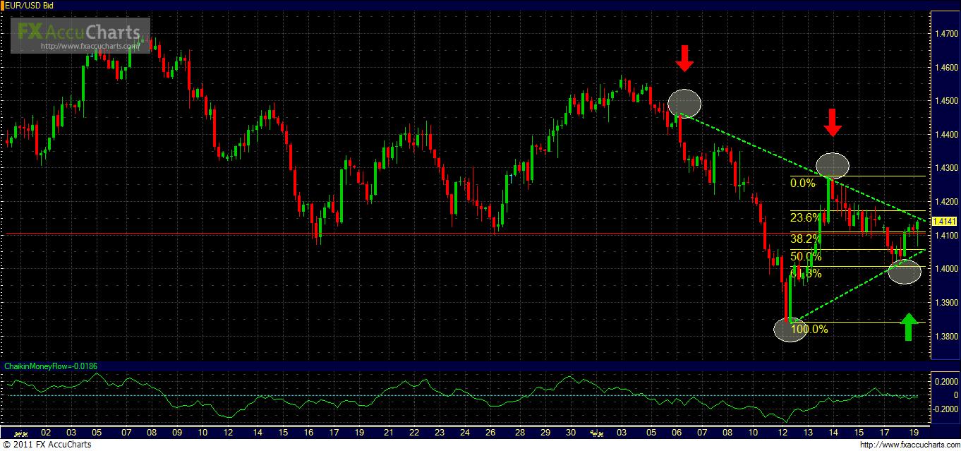 تحليل اليورو دولار شارت اليومي 1700_1311064121.png