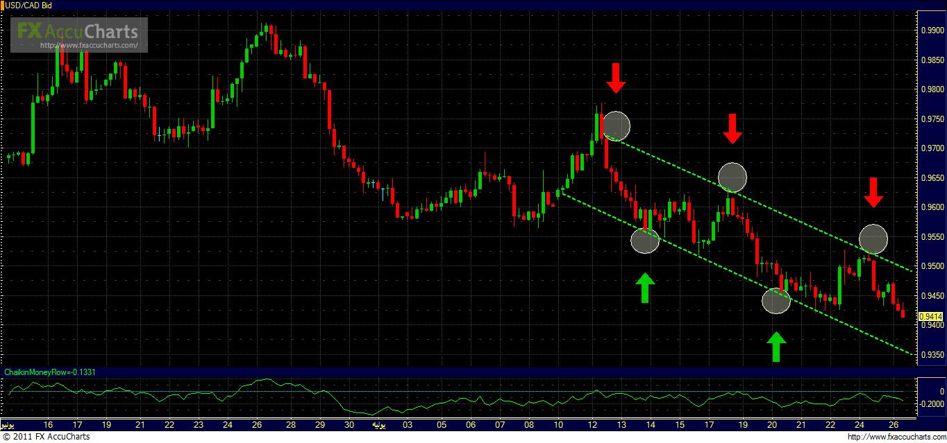 تحليل الدولار الدولار كندي شارت 1700_1311682321.png