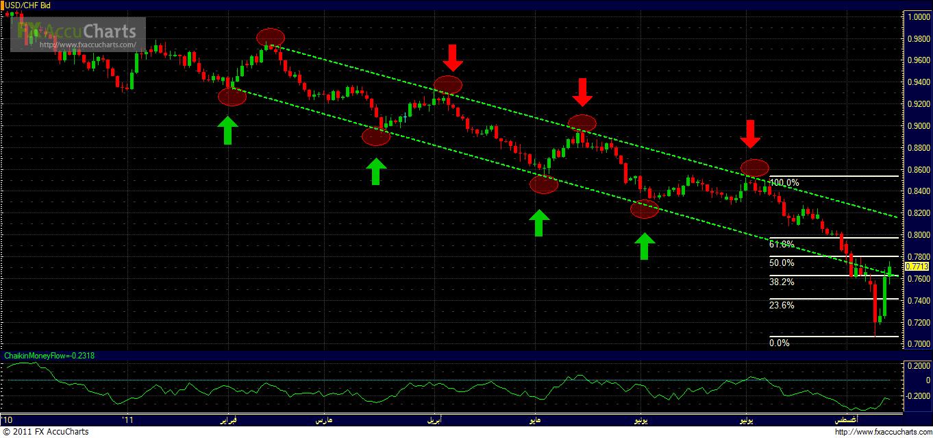 الدولار والفرنك السويسري واستمرار الهبوط 1700_1313155547.png
