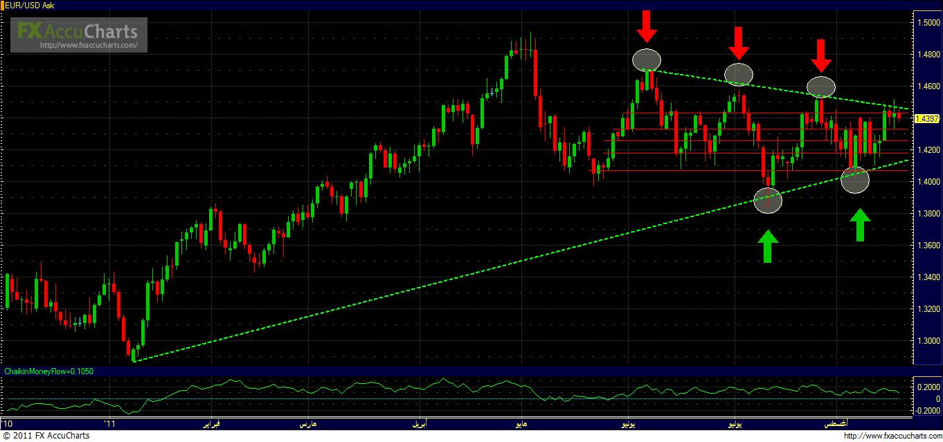 تحليل اليورو دولار الشارت اليومي 1700_1313675159.png