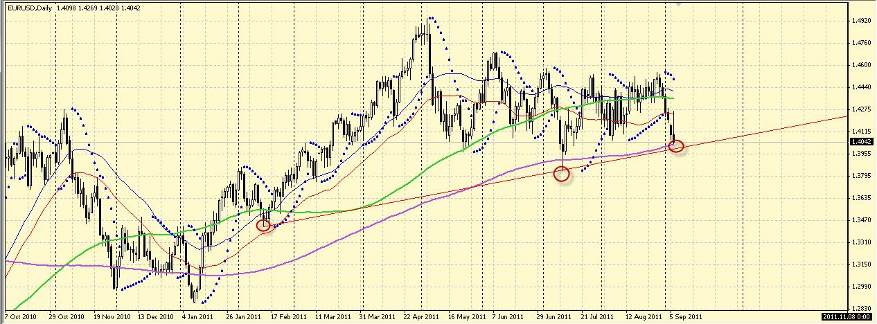اليورو يستهدف ترند اليومي 1700_1315321607.png