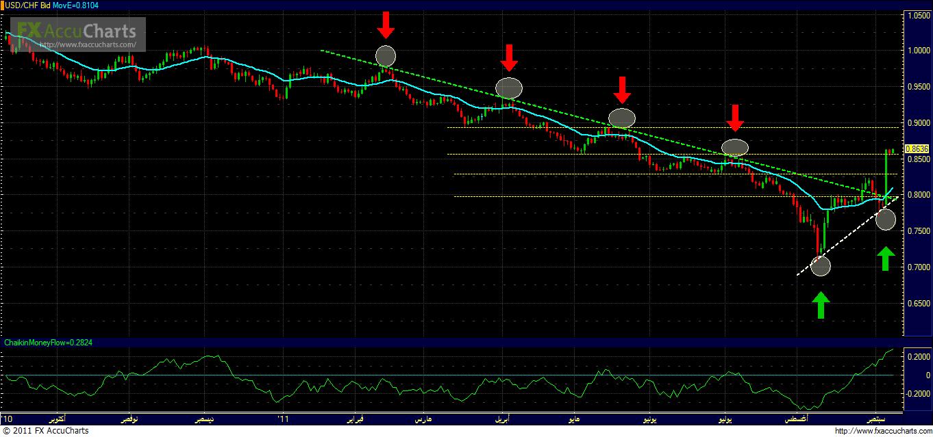 الدولار الامريكي والفرنك السويسري اتجاه 1700_1315487273.png