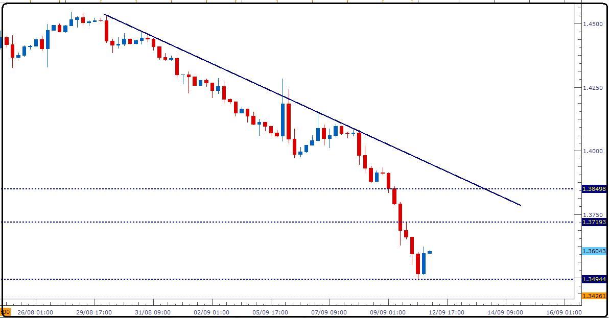 اليورو دولار واستمرار الهبوط الكبير 1700_1315822061.jpg