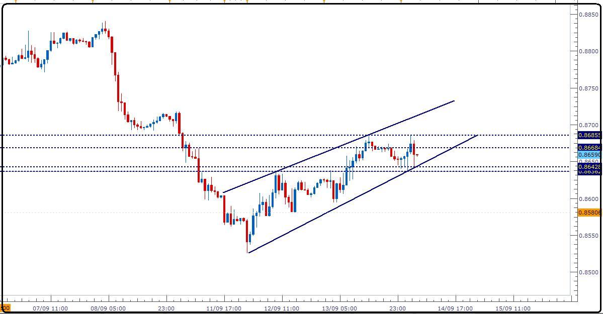 اليورو استرليني اتجاه صاعد المدى 1700_1315994211.jpg