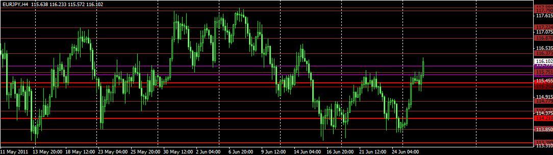 Eur/jpy ينجح اختراق المقاومة 115.80 5407_1309275407.jpg