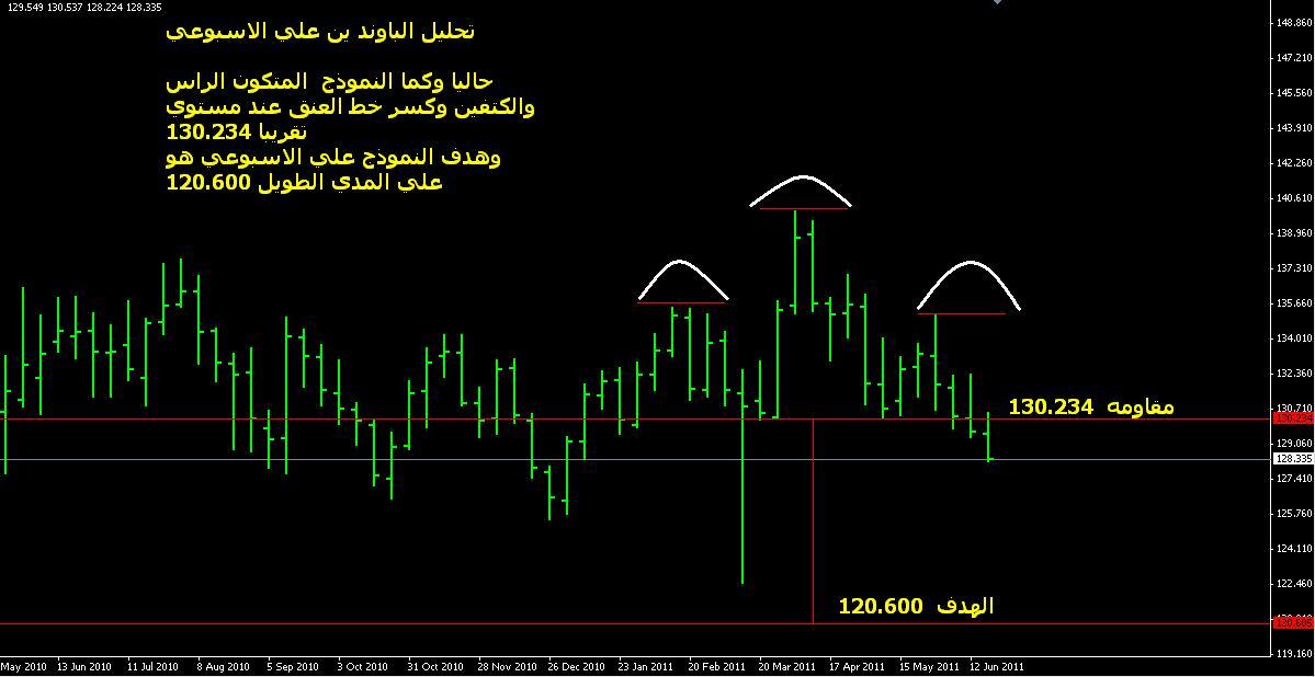 تحليل الباوند والله المستعان 7284_1309071377.jpg