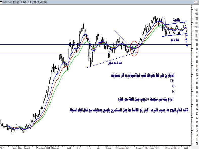 تحليل تحليل الدولار ين ،،،،،،