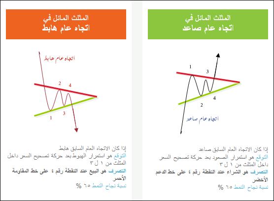 تعليم التحليل الفني المثلثات AE2.png