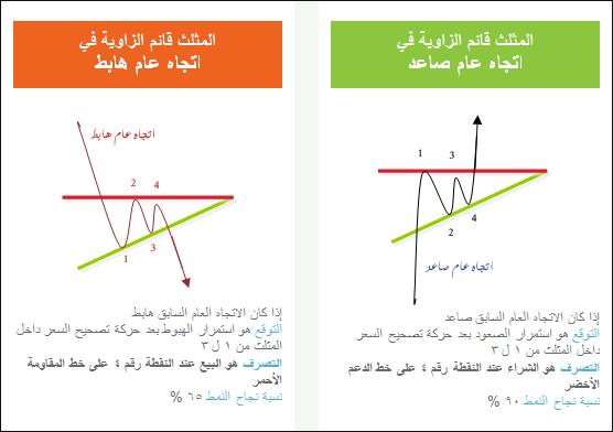 تعليم التحليل الفني المثلثات AE4.png