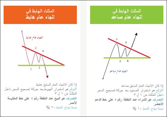 تعليم التحليل الفني المثلثات AE7.png