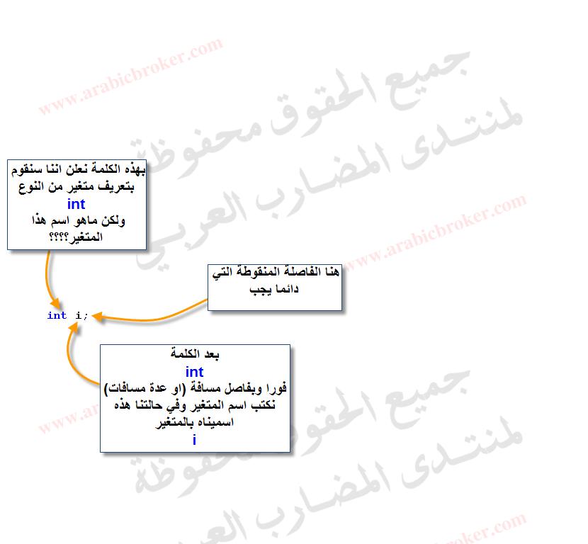 الدرس الثاني