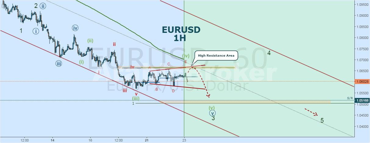 التحليل الموجي لزوج اليورو دولار
