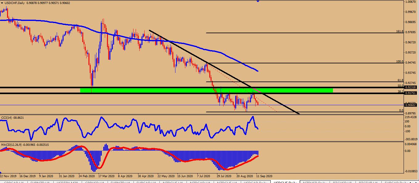 خفض الاسعار للدولار فرنك