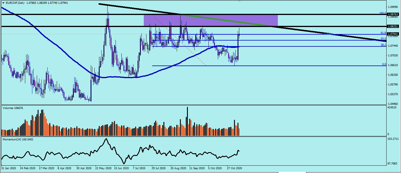 السيناريو المتوقع لليورو فرنك ؟