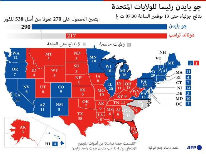 بايدن يفوز في ولاية أريزونا ويعزز انتصاره في الانتخابات الرئاسية