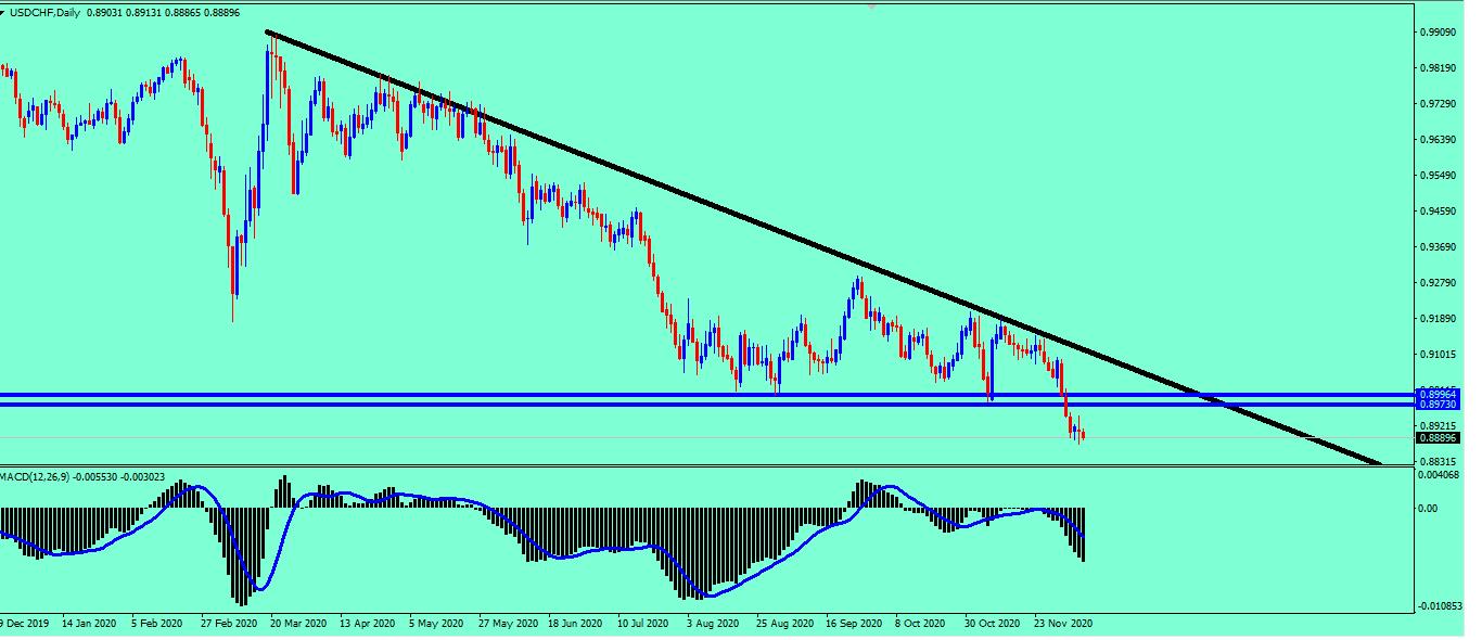 هبوط الدولار فرنك وتوقع المزيد