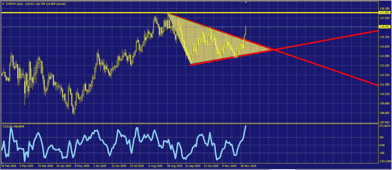 نموذج المثلث للفرنك ين
