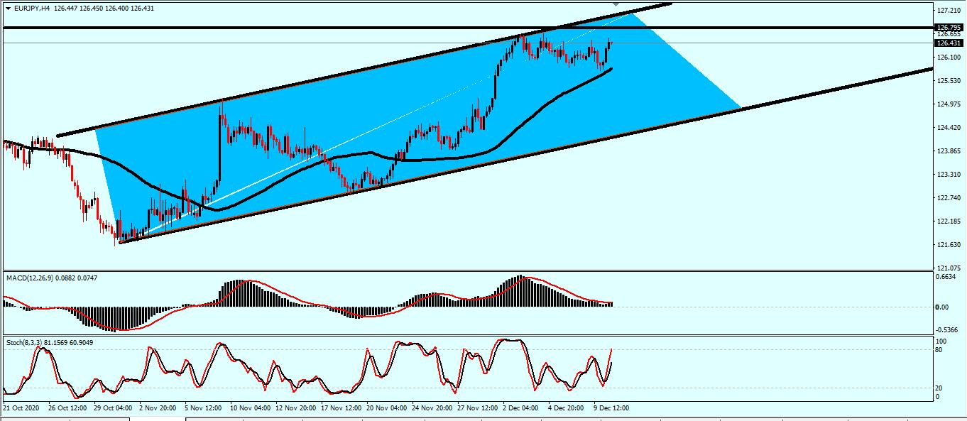 استعداد للهبوط على اليورو ين