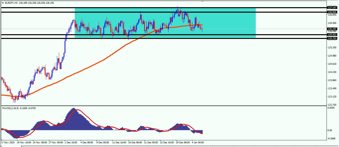 اليورو  ين يواجه دعوم هامه
