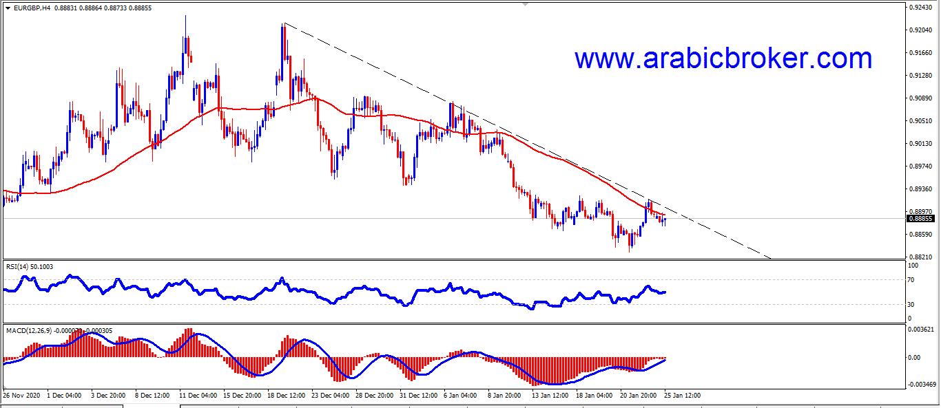 اليورو باوند والترند الهابط