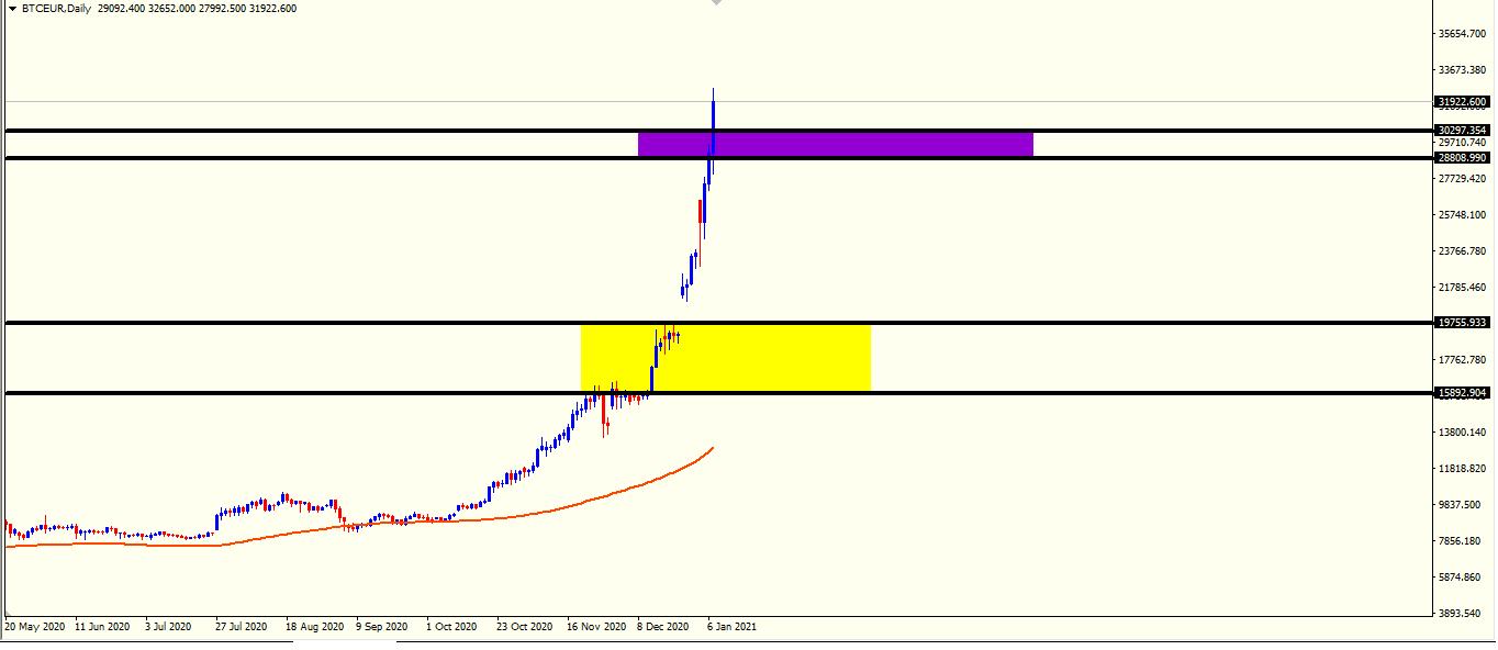 استمرار الصعود لليورو بتكوين