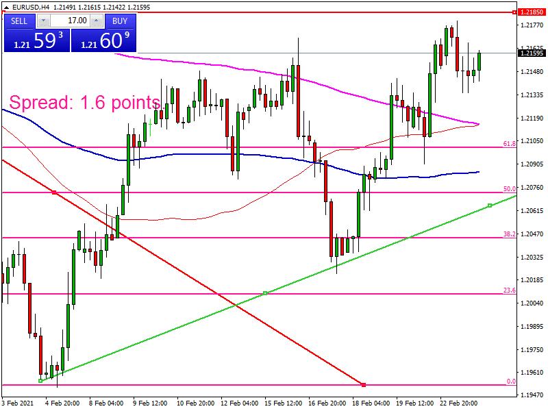 اليورو دولار يفشل فى اختراق المقاومة