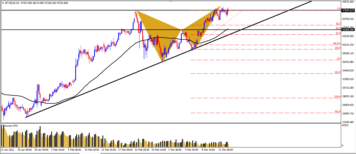 الاتجاه الاقرب لليورو بتكوين