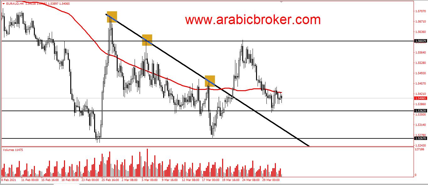 اليورو استرالى ومحاوله للصعود