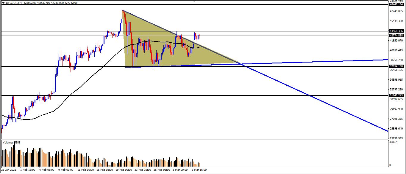 اليورو بتكوين يخترق نموذج المثلث
