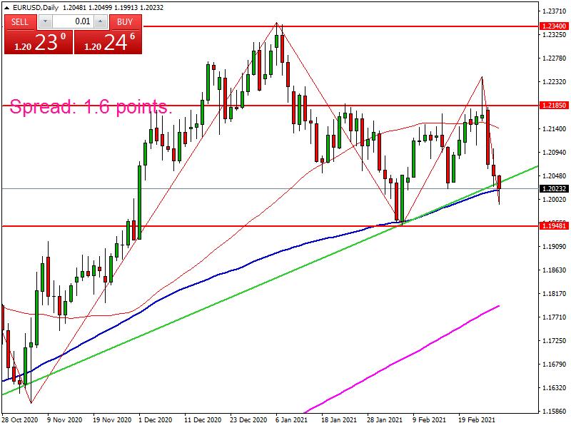اليورو دولار يلامس خط الصاعد