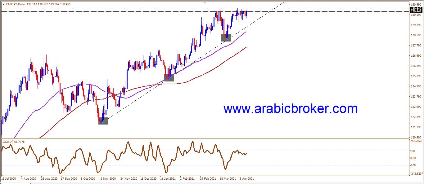 المسار الصاعد لليورو ين